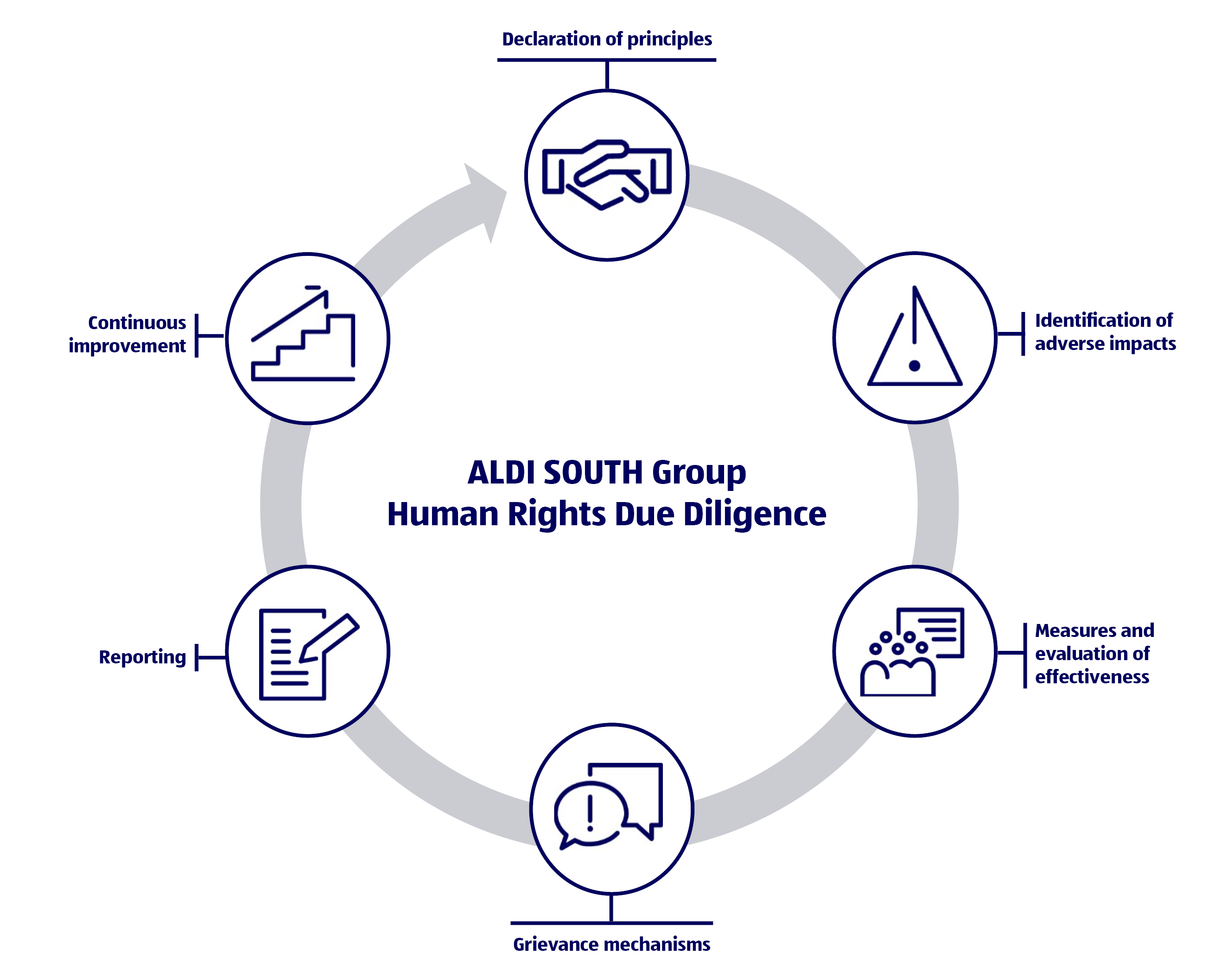 https://cr.aldisouthgroup.com/sites/default/files/downloads/20190528_Human%20Rights%20Schema_New_EN.pdf