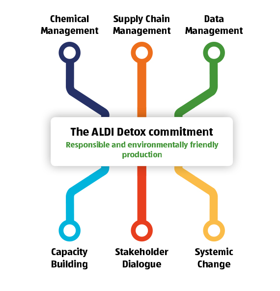 The ALDI Detox Commitment (Responsible and environmentally friendly production) encompasses the following areas: Chemical management, Supply chain management, Data management, Capacity building, Stakeholder dialogue, Systemic change