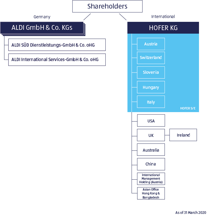 ALDI SOUTH Group legal structure