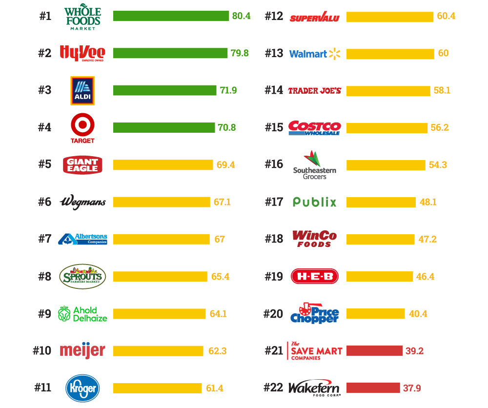 2018 Supermarket Sustainable Seafood Scorecard