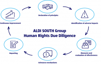 Human rights due diligence process of the ALDI SOUTH Group